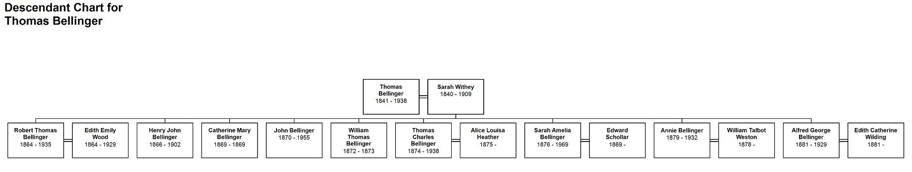 Descendant Chart for Thomas Bellingercropjpg