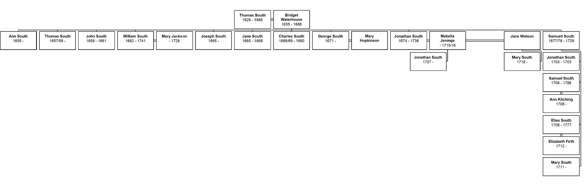 Descendant Chart for Thomas Southcropped