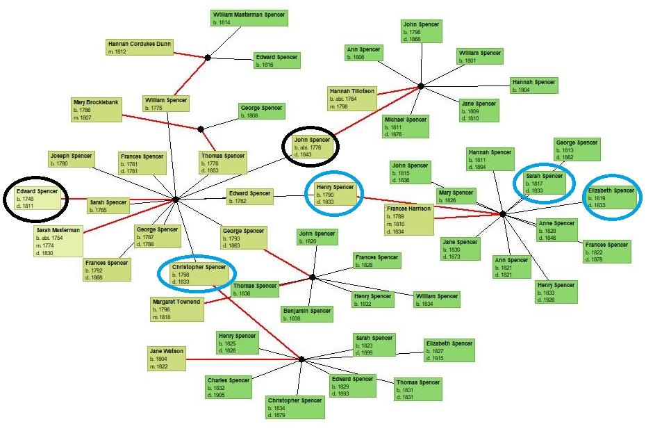 Spencer family descendant chart